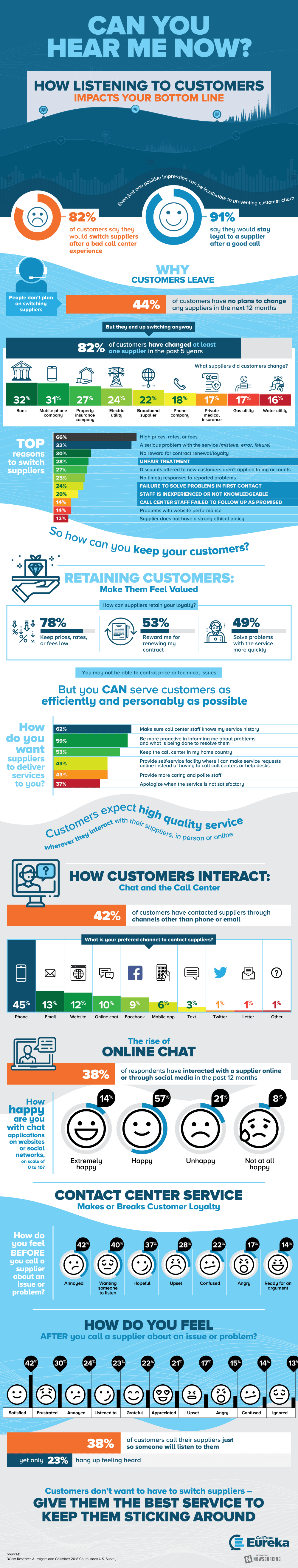 Preventing Customer Churn