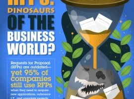 RFPs Are The Dinosaurs Of The Business World [INFOGRAPHIC]