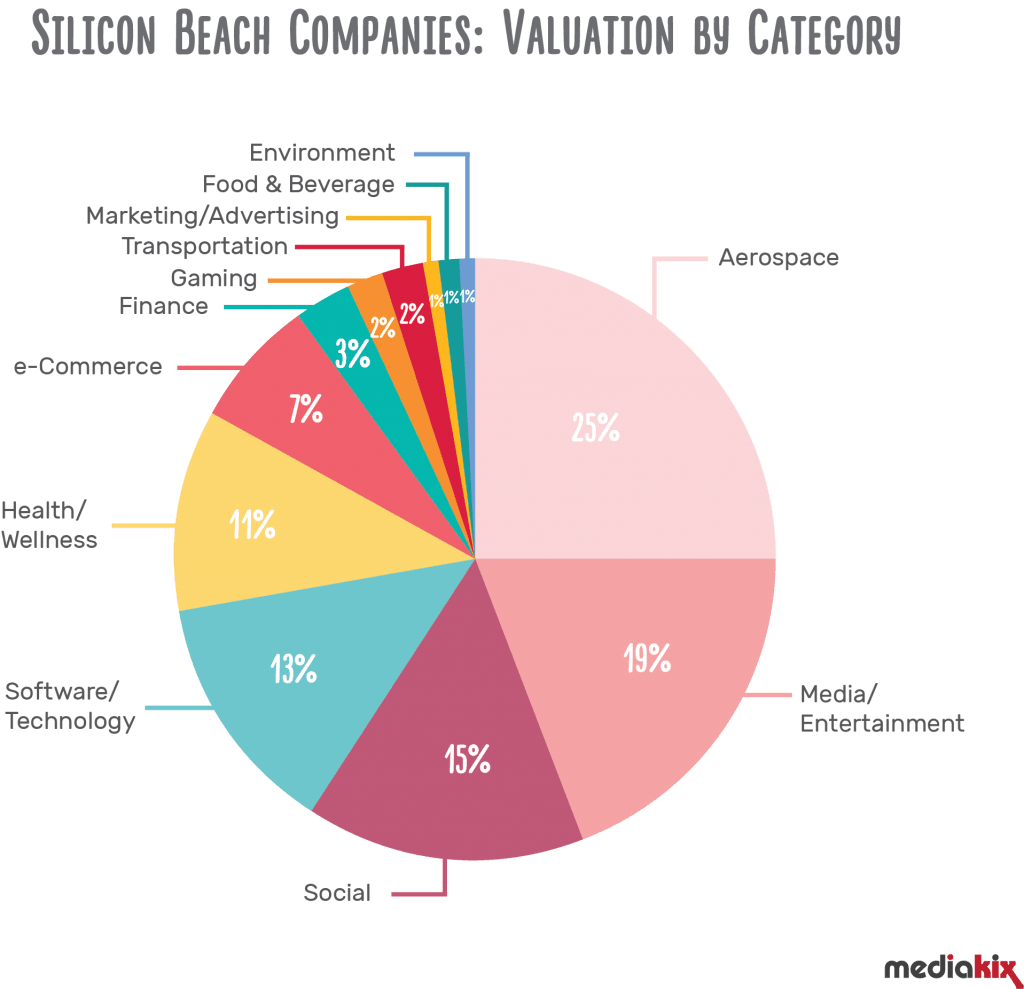 Silicon Beach Is Worth A $155 Billion In Valuation [Infographic]