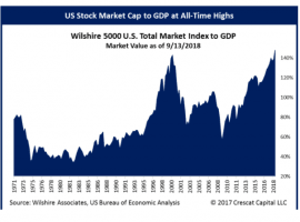 There Is No Simple Rule Of Thumb For Stock Market Valuations