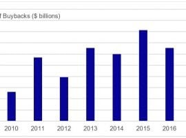In October A Whopping 96 Percent Decrease In Tech Company Buybacks
