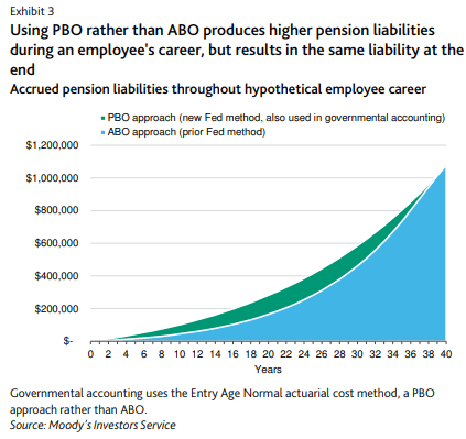 Unfunded Pension Liabilities