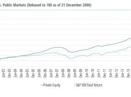 Venture Capital And Private Equity Funds 3Q18 Update – Latest Trends In Fees And Fund Life