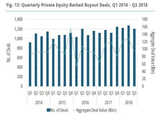 Venture Capital And Private Equity Funds