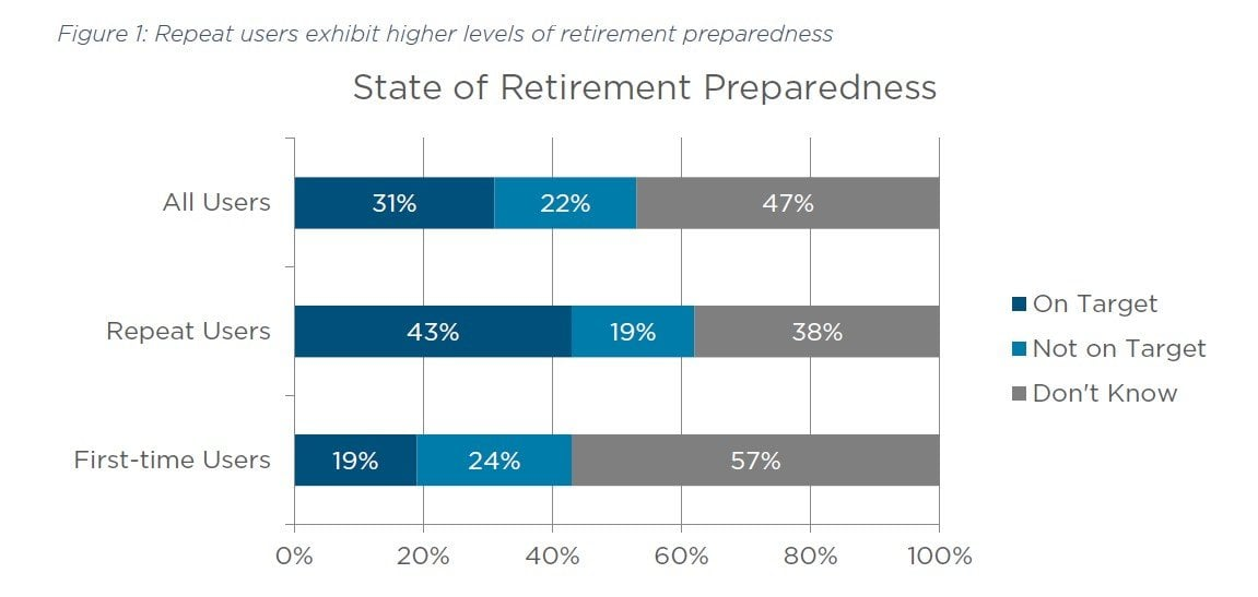 retirement preparedness