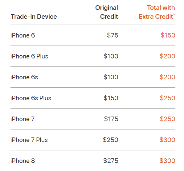 old iPhones trade-in value