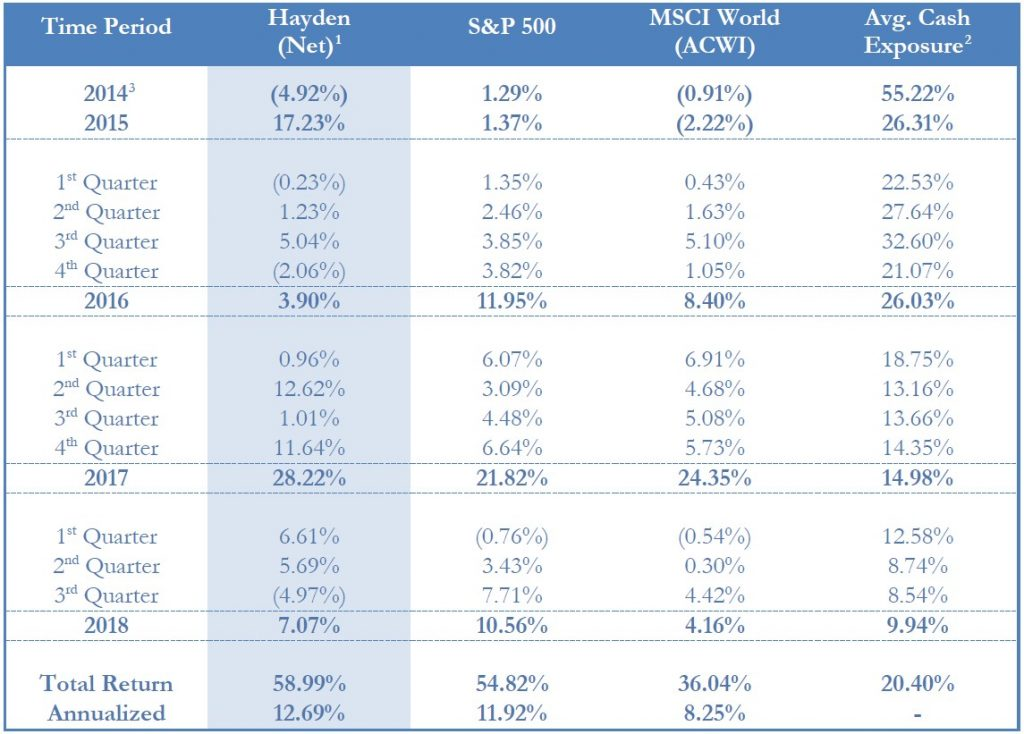 Hayden Capital 3Q18 Commentary