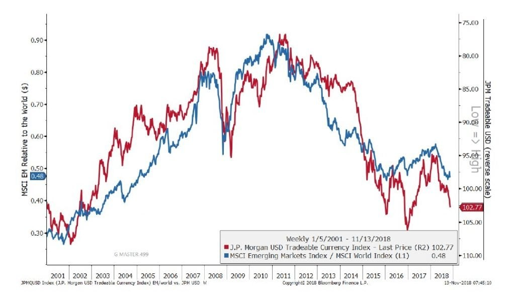 High Yield Spread Heading into Recession