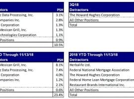 Ackman 3Q18 Commentary: Midterms Make Fannie Reform More Likely