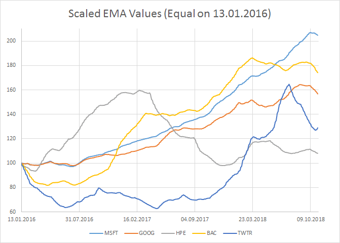 Stock Performance Multiple Curves Historical Data
