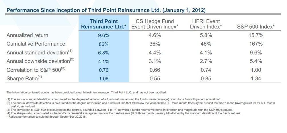 Third Point Reinsurance Ltd. November 2018