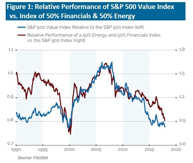 Value Investing Is Alive And Well
