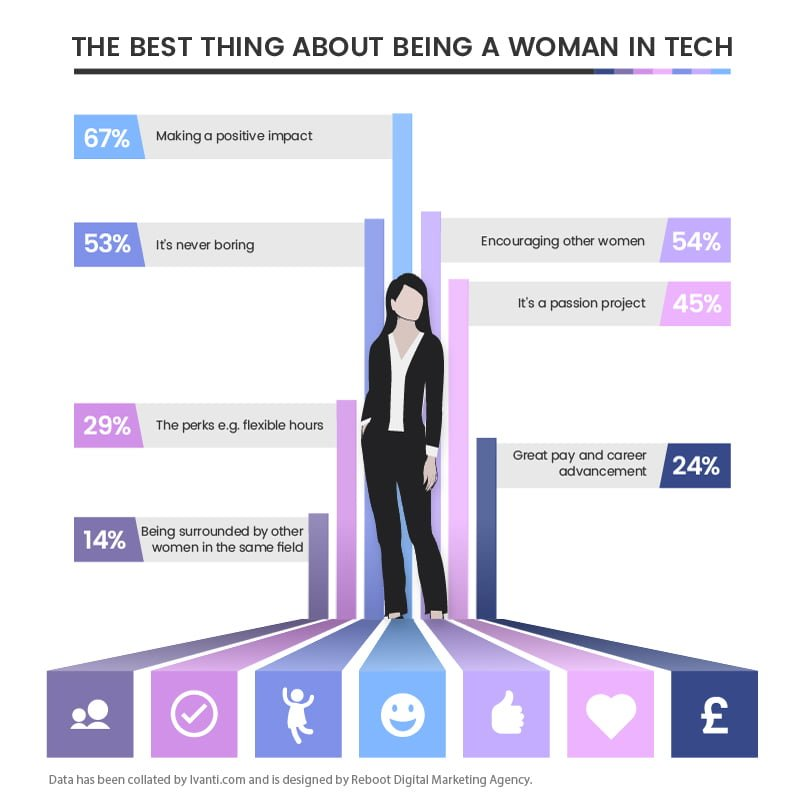 Woman In Tech