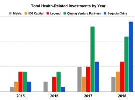 Health-related investment data for 2015-18 compiled from techcrunch, Pitchbook, Crunchbase, and SEC Edgar