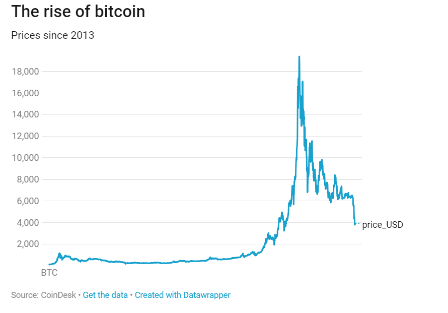 Bitcoin Next Bull Run