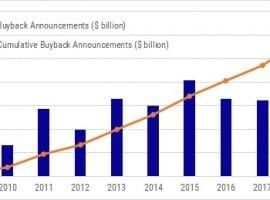 2019 Poised To Be Another Strong Year For Buyback Authorizations