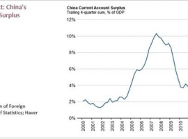 What China's Current Account Deficit Means For Investors