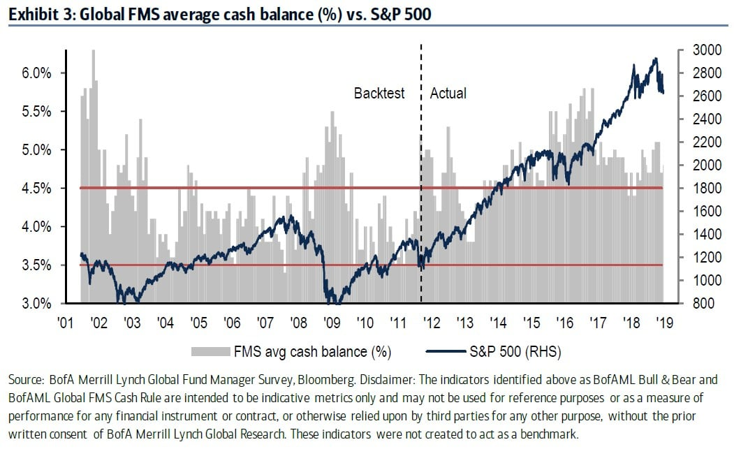 Fund Managers Extreme Bearishness