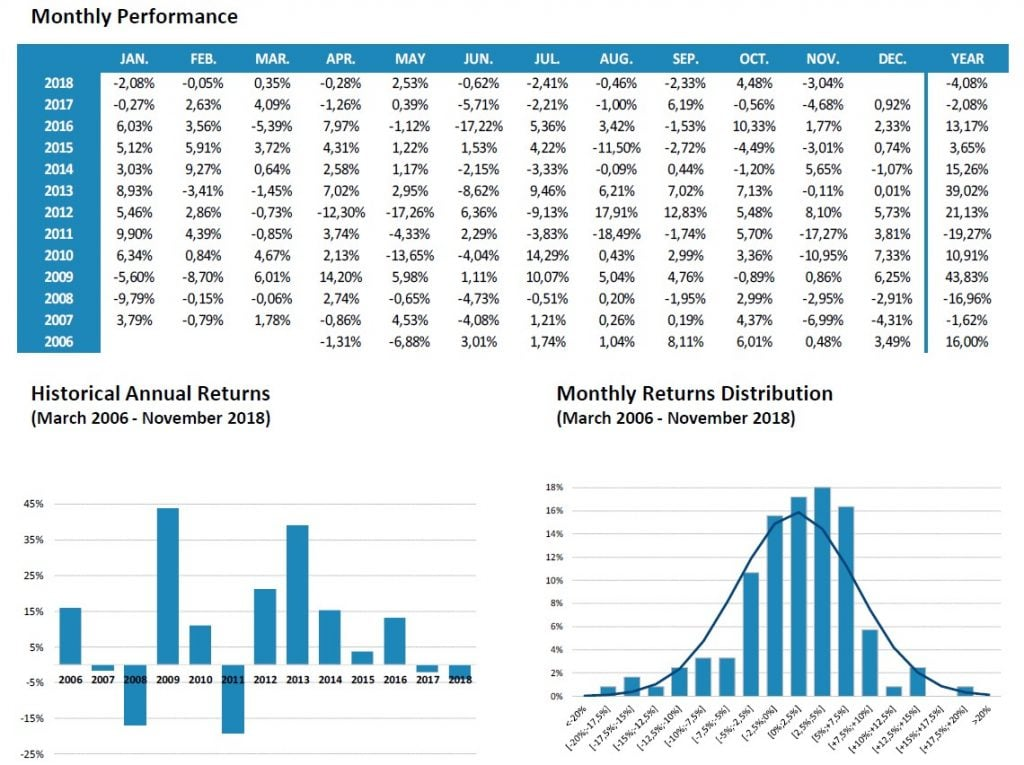 Global Allocation Short US Equity Indices