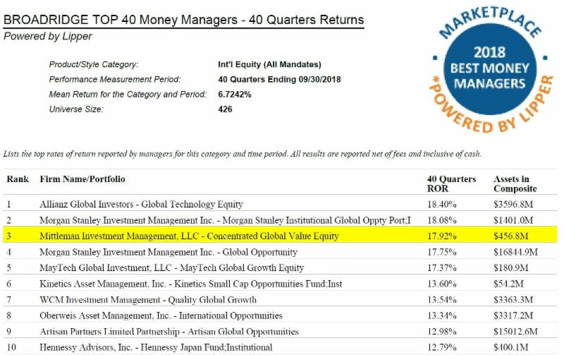 Mittleman Brothers Investment Management Q3 2018 Performance
