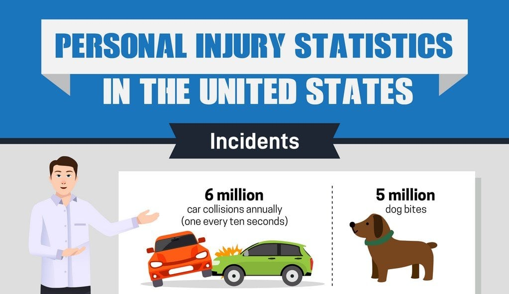 Personal Injury Litigation In The United States