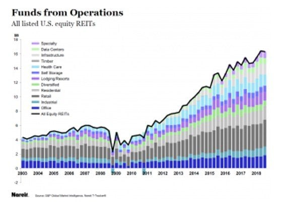 REITs Funds From Operations