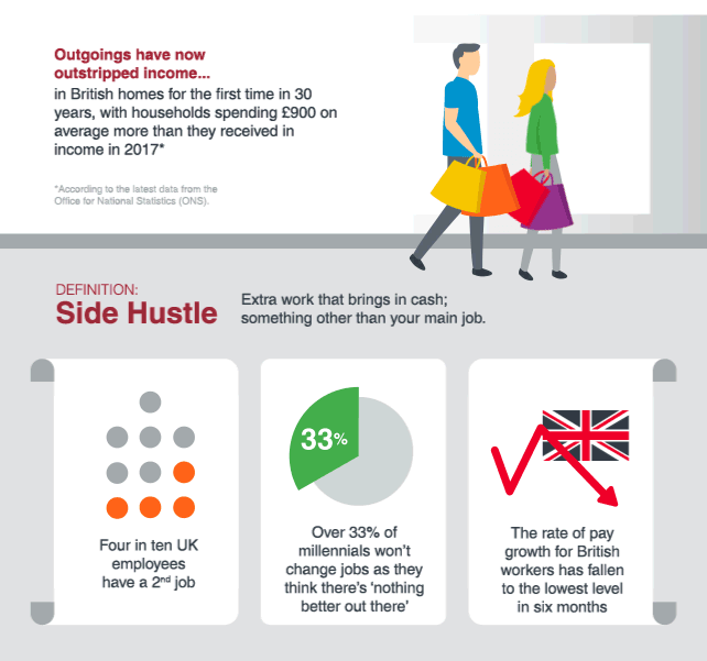 Rise of The Side Hustle - Millennials And Money F