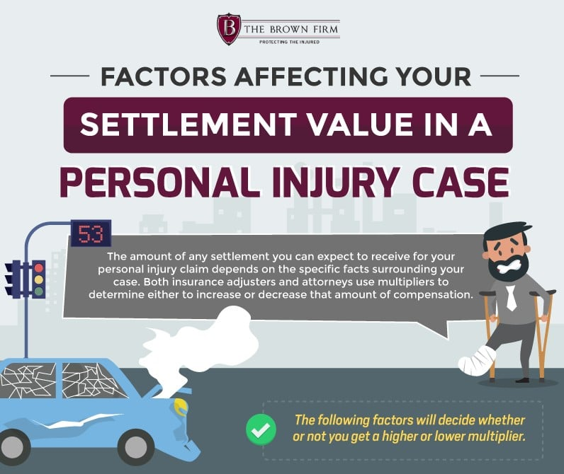 Settlement Value In A Personal Injuries Cases