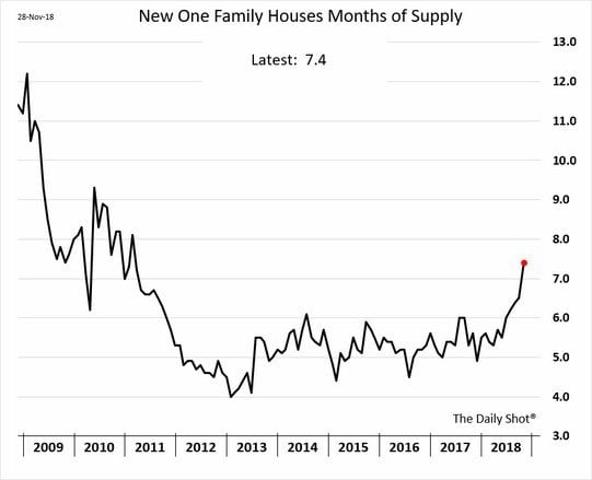 Stanphyl: Higher Rates Are Killing The U S  Housing Market