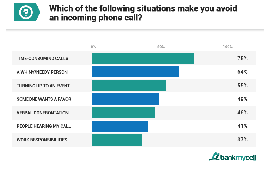 Why Millennials Avoid Phone Calls