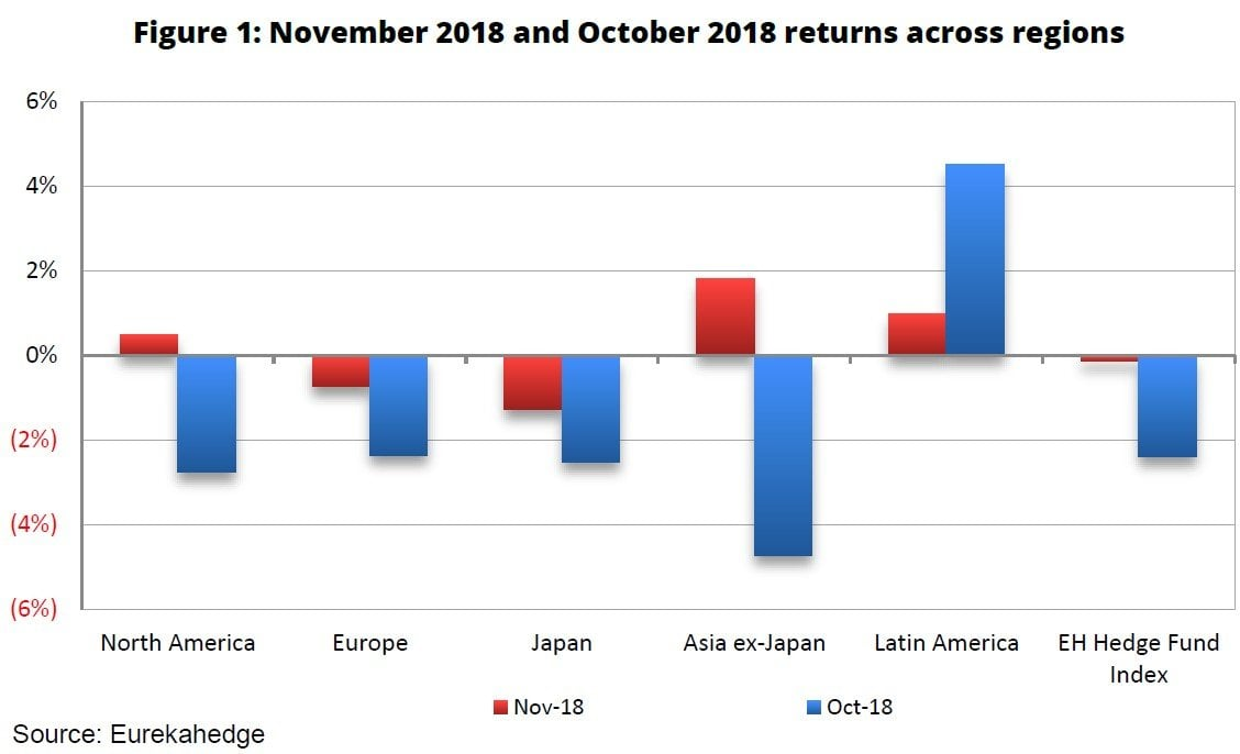 Hedge Funds Since The Financial Crisis