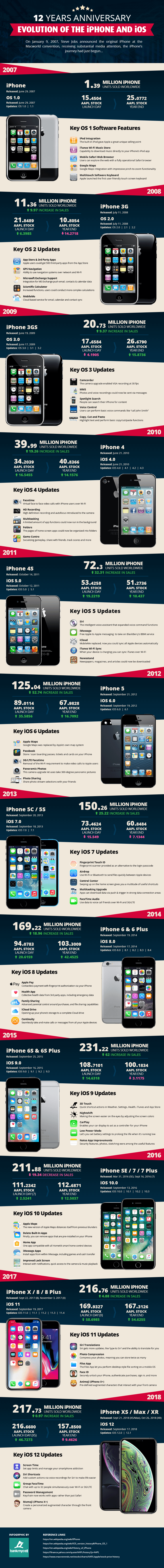 12-year-iphone-infographic