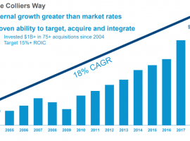 Colliers International (CIGI) – Leadership Transition And Near-Term Macro Worries Create An Opportunity
