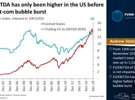 EV/EBITDA Has Only Been Higher In The US Before The Dot-Com Bubble Burst