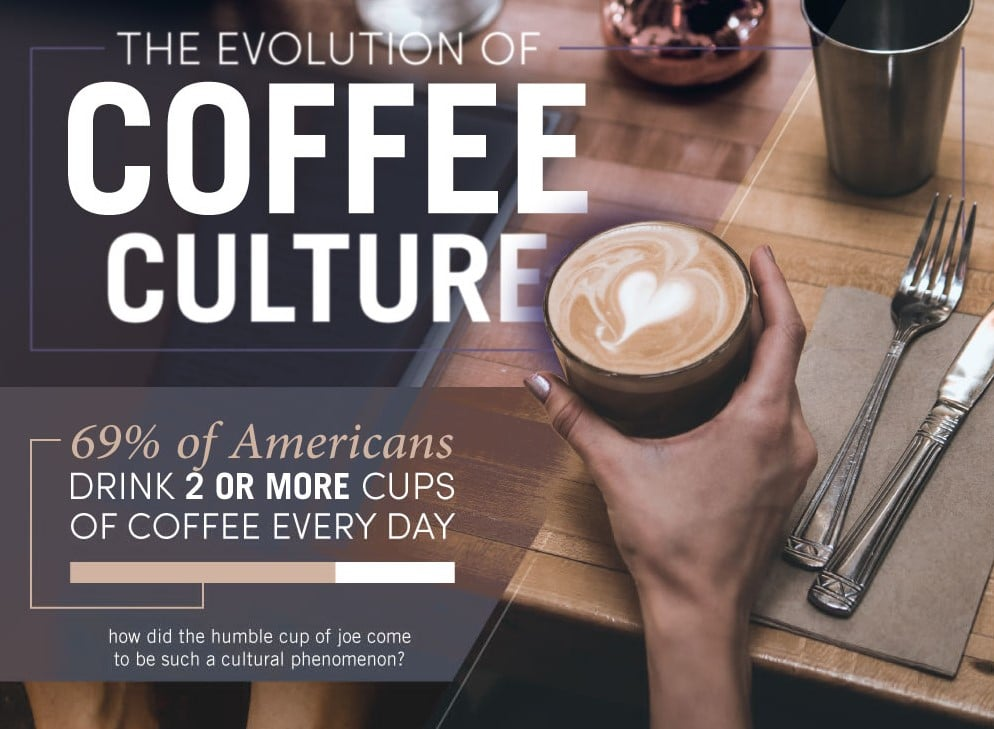 Evolution Of Coffee Culture