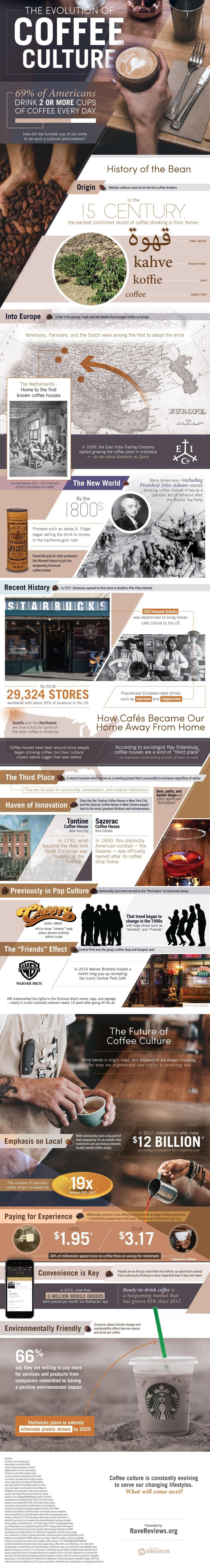 Evolution Of Coffee Culture IG