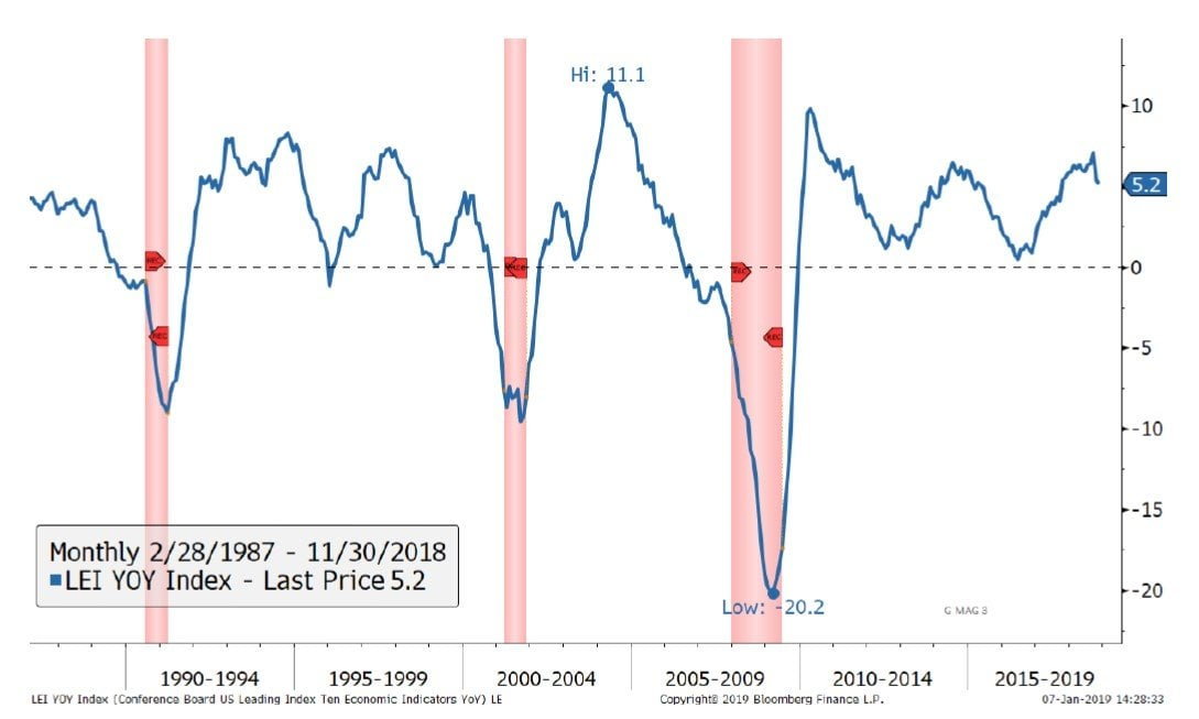 Jeffrey Gundlach's Just Markets
