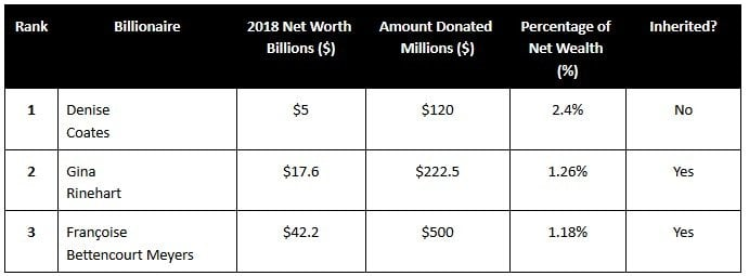 Most Charitable Billionaires