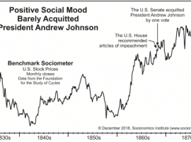 Negative Vs Positive Social Mood And Stock Prices