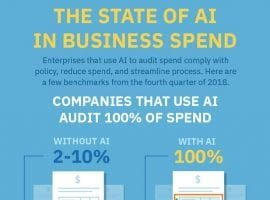 New AppZen Report Reveals Insight The State Of AI In Business Spend