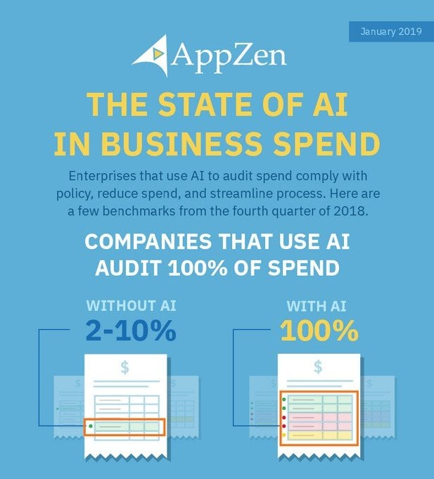 The State of AI in Business Spend
