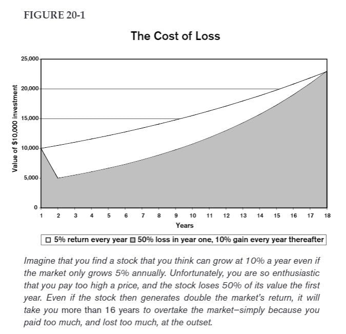 The cost of loss