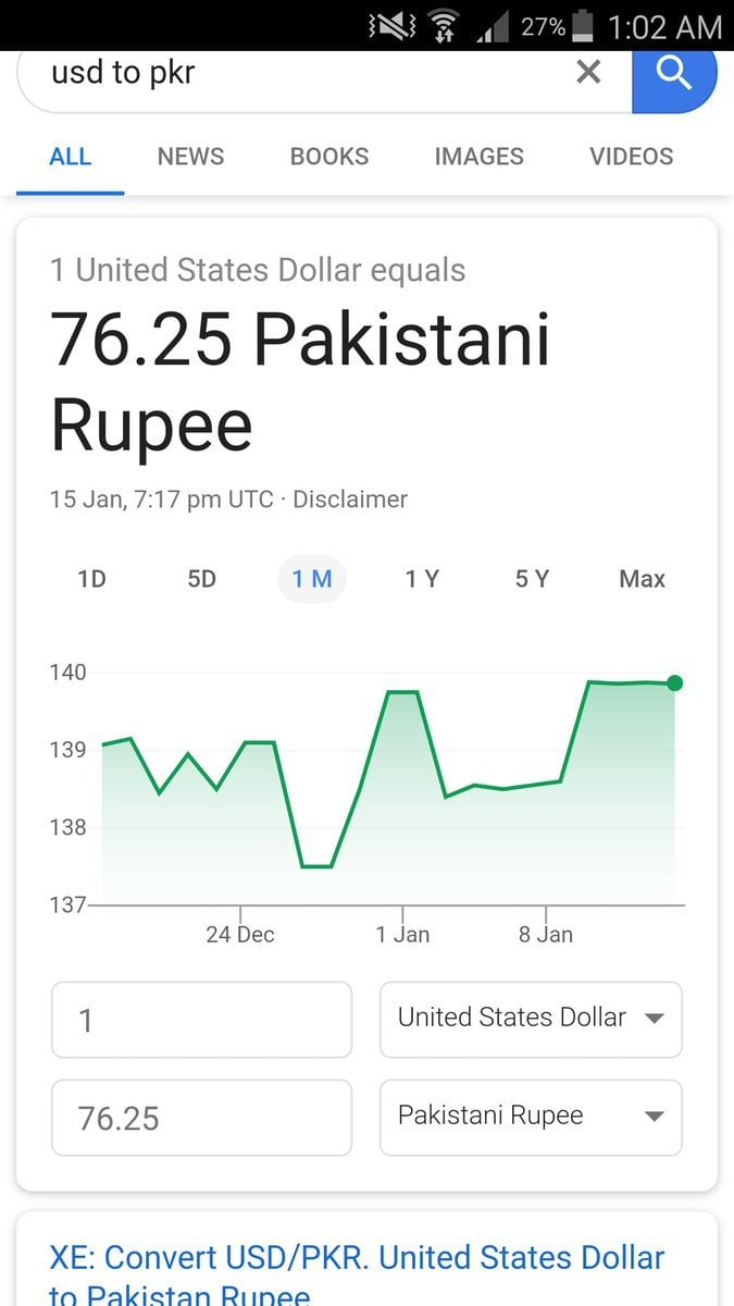 USD Into PKR Dollar Rate