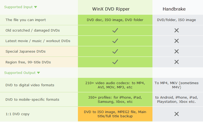 Convert DVD, DVD to MP4, WinX DVD Ripper