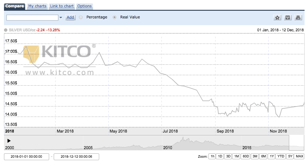 Gold Price Per Troy Ounce