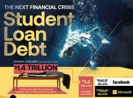 Will The Student Loan Bubble Burst Be The Next Financial Crisis?