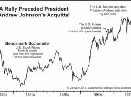 The Stock Market Correlated To Societal Anger And Trump's Popularity?