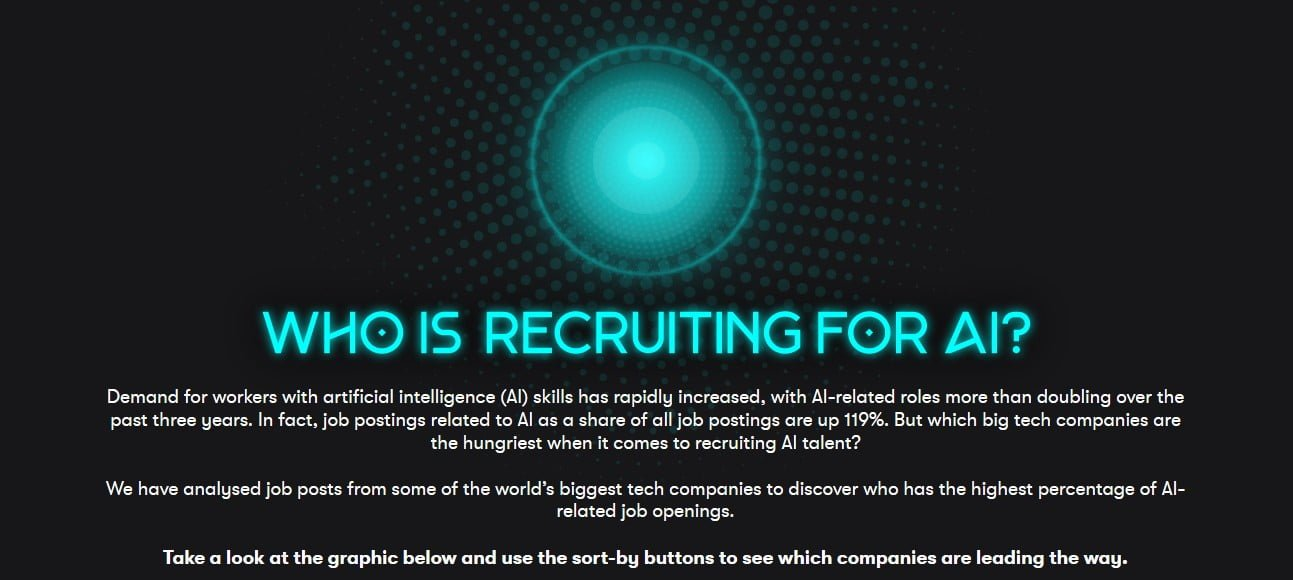 AI-related jobs