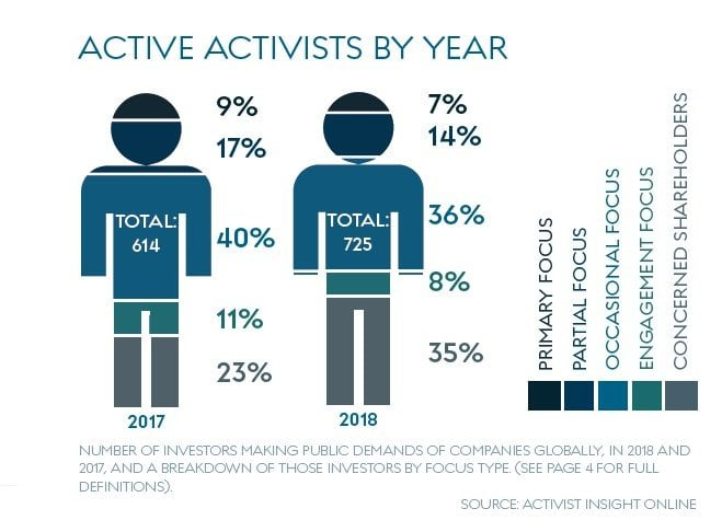Activist Insight Governance