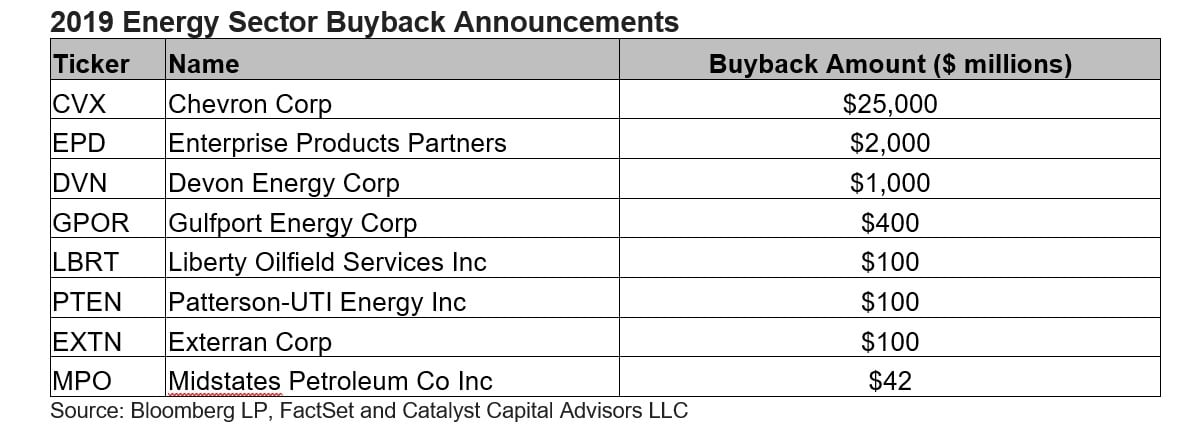 Buyback Data